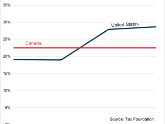 https://taxfoundation.org/good-tax-policy-helped-canada-become-home-world-s-most-affluent-middle-class